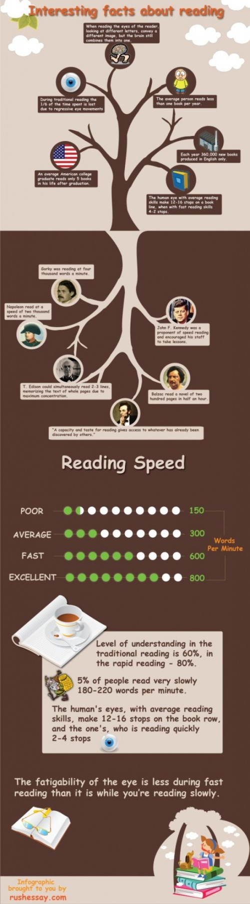 interesting-facts-about-reading_50290ee6a6406_w594
