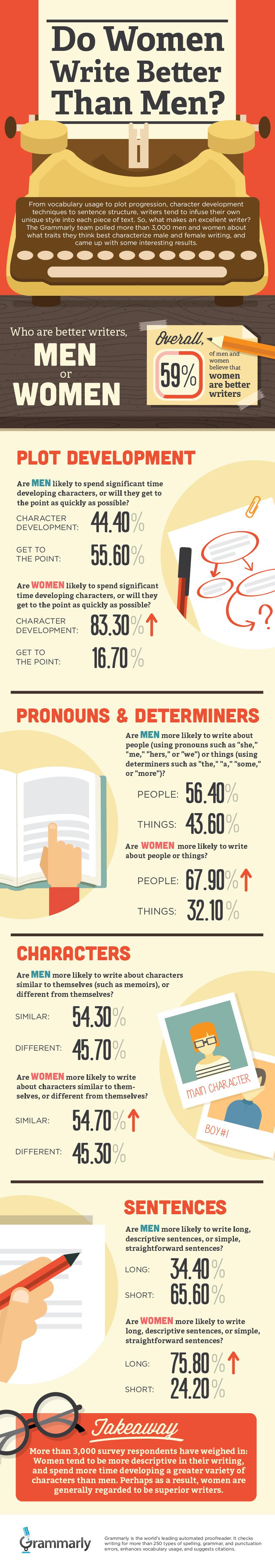 MenvsWomen_Writers_infographic
